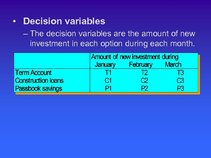 • Decision variables – The decision variables are the amount of new investment
