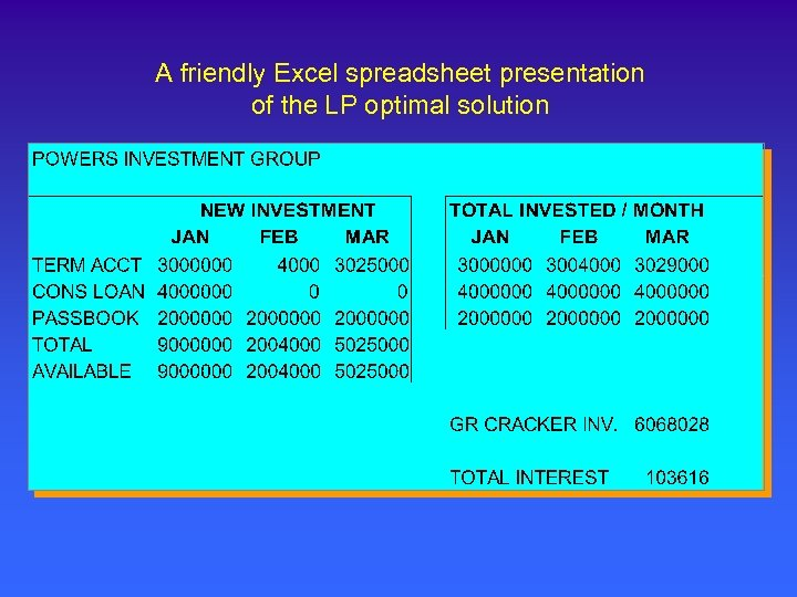 A friendly Excel spreadsheet presentation of the LP optimal solution