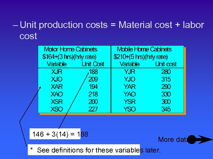 – Unit production costs = Material cost + labor cost 146 + 3(14) =