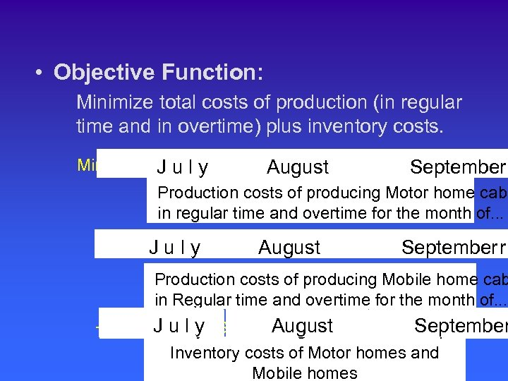 • Objective Function: Minimize total costs of production (in regular time and in