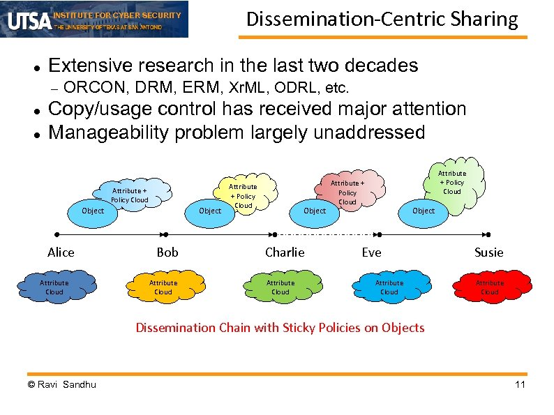 Dissemination-Centric Sharing INSTITUTE FOR CYBER SECURITY Extensive research in the last two decades ORCON,