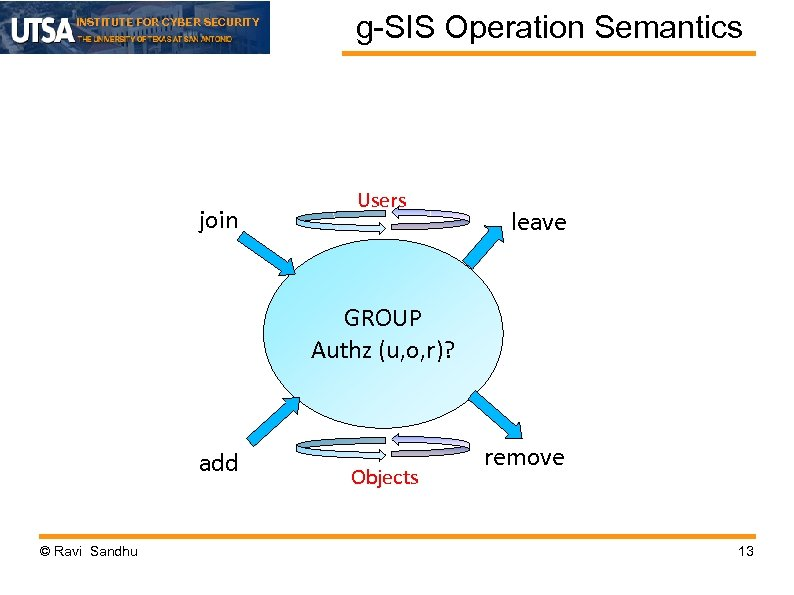 INSTITUTE FOR CYBER SECURITY join g-SIS Operation Semantics Users leave GROUP Authz (u, o,