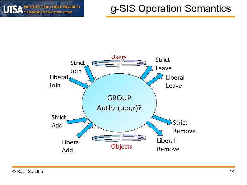 INSTITUTE FOR CYBER SECURITY Liberal Join Strict Join g-SIS Operation Semantics Users Strict Leave