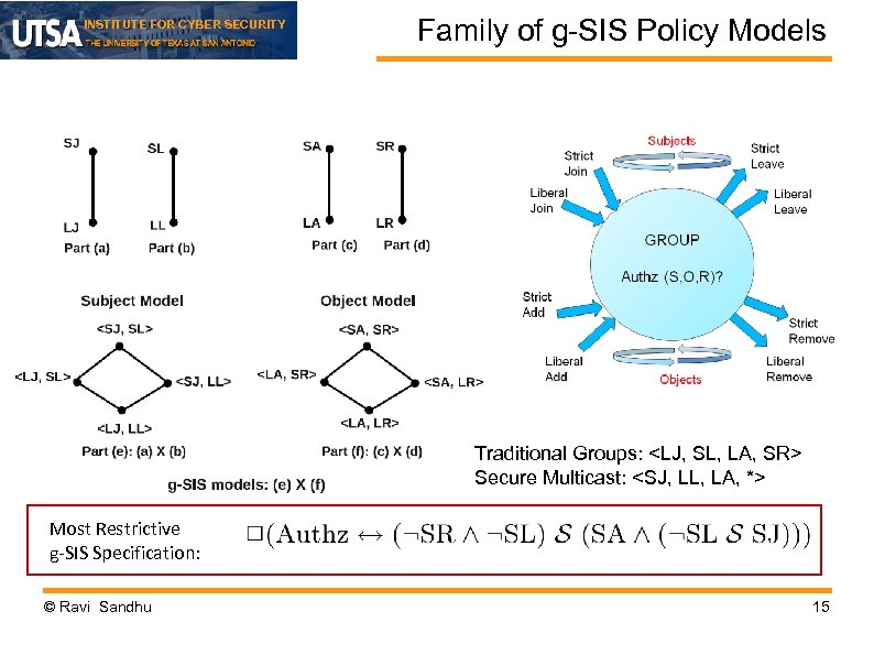 INSTITUTE FOR CYBER SECURITY Family of g-SIS Policy Models Traditional Groups: <LJ, SL, LA,