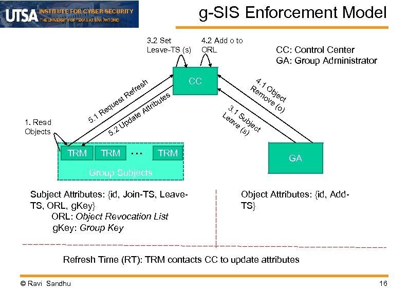 g-SIS Enforcement Model INSTITUTE FOR CYBER SECURITY 3. 2 Set Leave-TS (s) e t.
