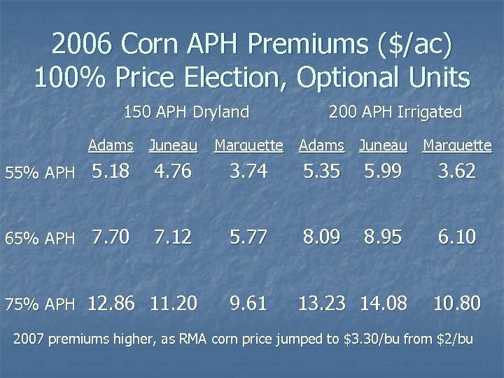 2006 Corn APH Premiums ($/ac) 100% Price Election, Optional Units 150 APH Dryland Adams
