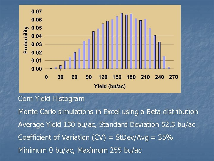 Corn Yield Histogram Monte Carlo simulations in Excel using a Beta distribution Average Yield