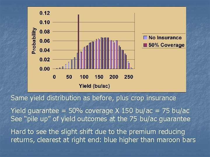 Same yield distribution as before, plus crop insurance Yield guarantee = 50% coverage X