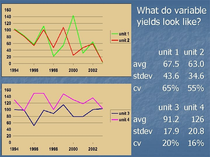 What do variable yields look like? unit 1 unit 2 avg 67. 5 63.
