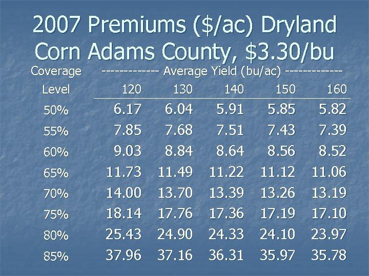 2007 Premiums ($/ac) Dryland Corn Adams County, $3. 30/bu Coverage Level 50% 55% 60%