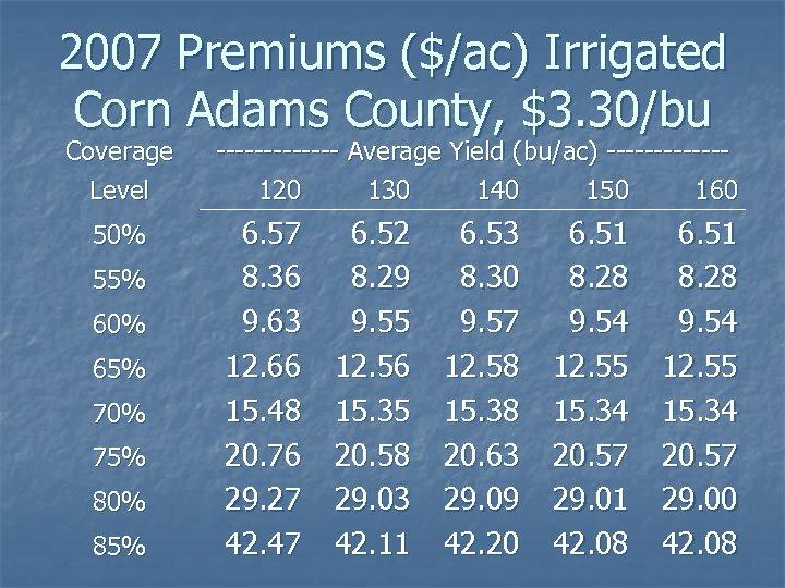 2007 Premiums ($/ac) Irrigated Corn Adams County, $3. 30/bu Coverage Level 50% 55% 60%