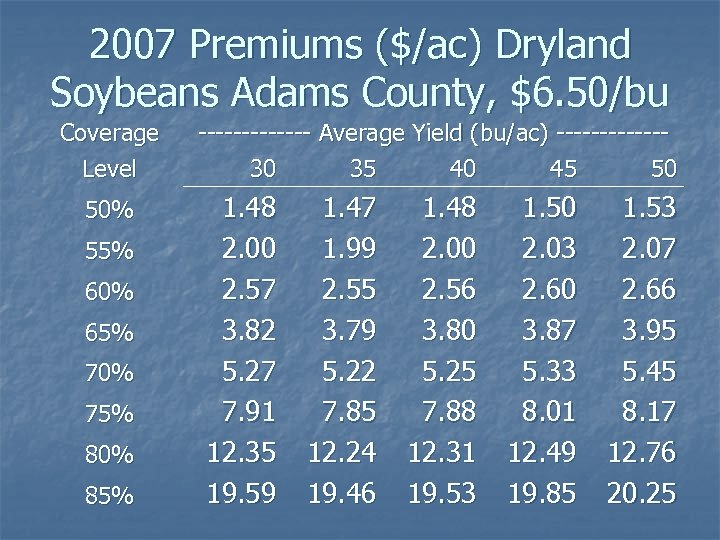 2007 Premiums ($/ac) Dryland Soybeans Adams County, $6. 50/bu Coverage Level 50% 55% 60%