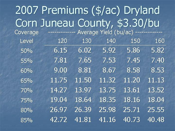 2007 Premiums ($/ac) Dryland Corn Juneau County, $3. 30/bu Coverage Level 50% 55% 60%