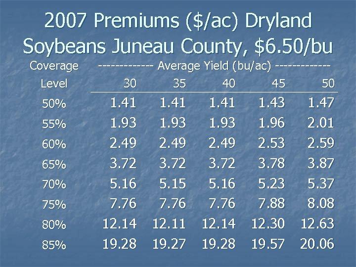 2007 Premiums ($/ac) Dryland Soybeans Juneau County, $6. 50/bu Coverage Level 50% 55% 60%
