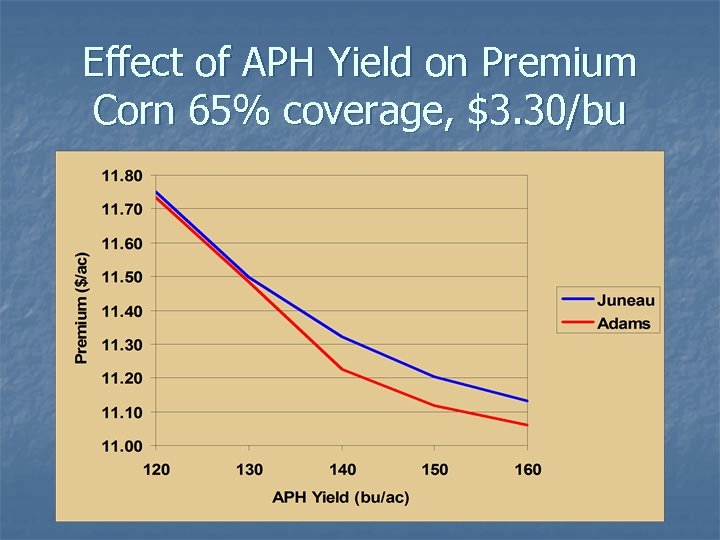 Effect of APH Yield on Premium Corn 65% coverage, $3. 30/bu