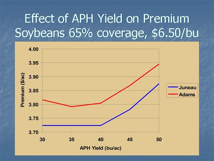 Effect of APH Yield on Premium Soybeans 65% coverage, $6. 50/bu