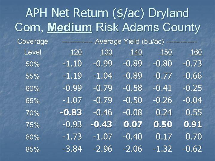 APH Net Return ($/ac) Dryland Corn, Medium Risk Adams County Coverage Level 50% 55%