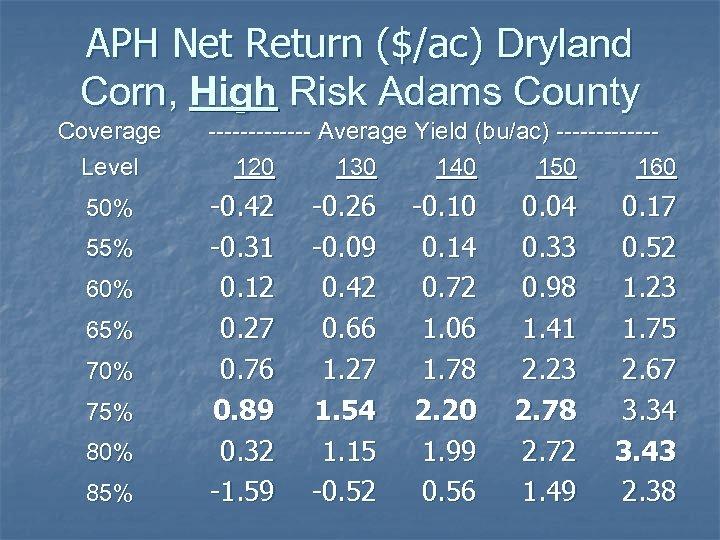 APH Net Return ($/ac) Dryland Corn, High Risk Adams County Coverage Level 50% 55%