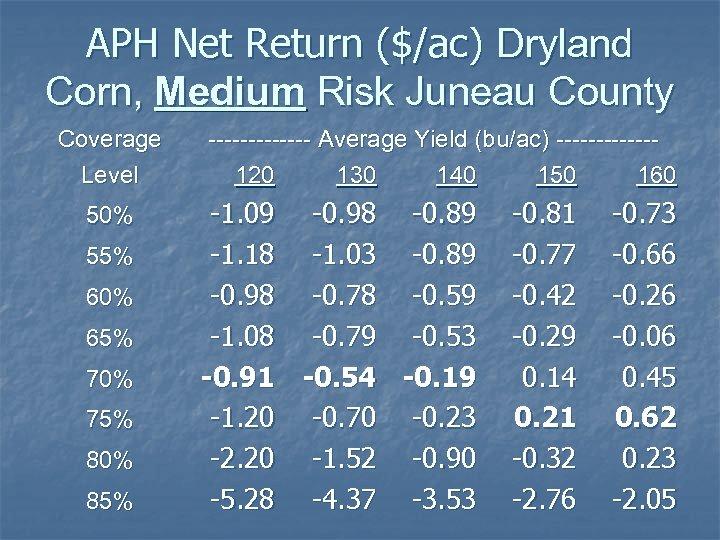 APH Net Return ($/ac) Dryland Corn, Medium Risk Juneau County Coverage Level 50% 55%