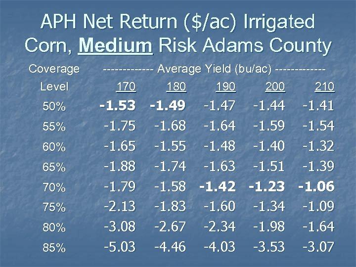 APH Net Return ($/ac) Irrigated Corn, Medium Risk Adams County Coverage Level ------- Average