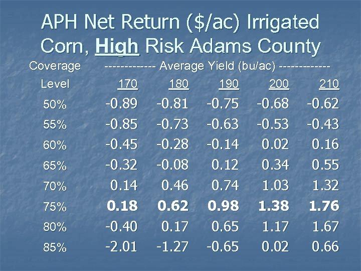 APH Net Return ($/ac) Irrigated Corn, High Risk Adams County Coverage Level 50% 55%