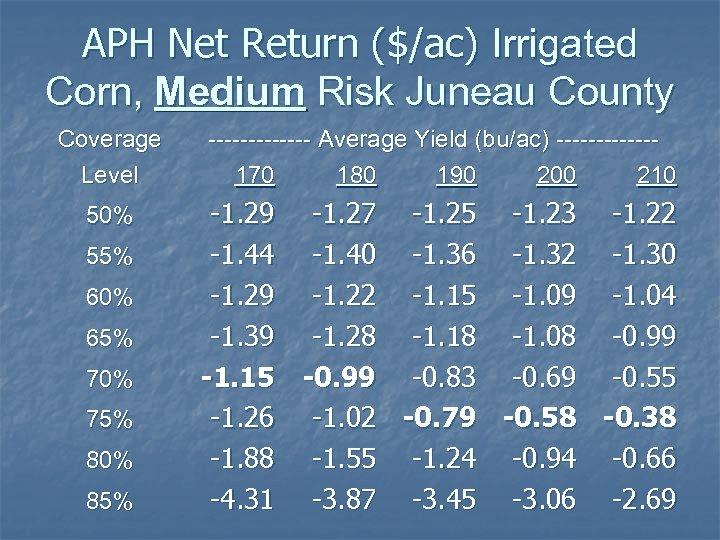 APH Net Return ($/ac) Irrigated Corn, Medium Risk Juneau County Coverage Level ------- Average