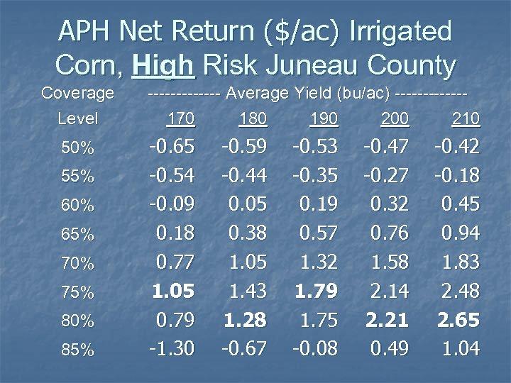 APH Net Return ($/ac) Irrigated Corn, High Risk Juneau County Coverage Level 50% 55%