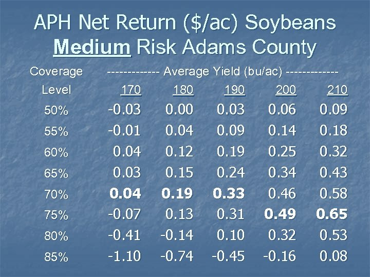 APH Net Return ($/ac) Soybeans Medium Risk Adams County Coverage Level 50% 55% 60%