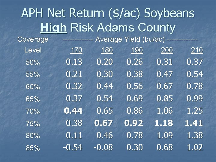 APH Net Return ($/ac) Soybeans High Risk Adams County Coverage Level 50% 55% 60%