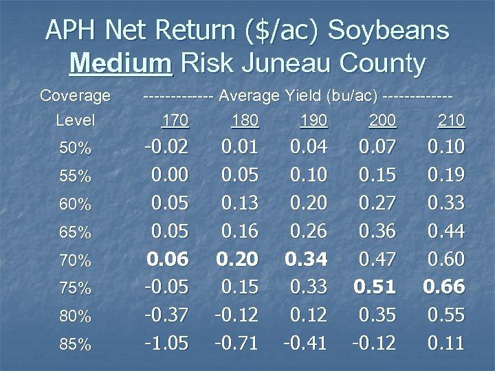 APH Net Return ($/ac) Soybeans Medium Risk Juneau County Coverage Level 50% 55% 60%
