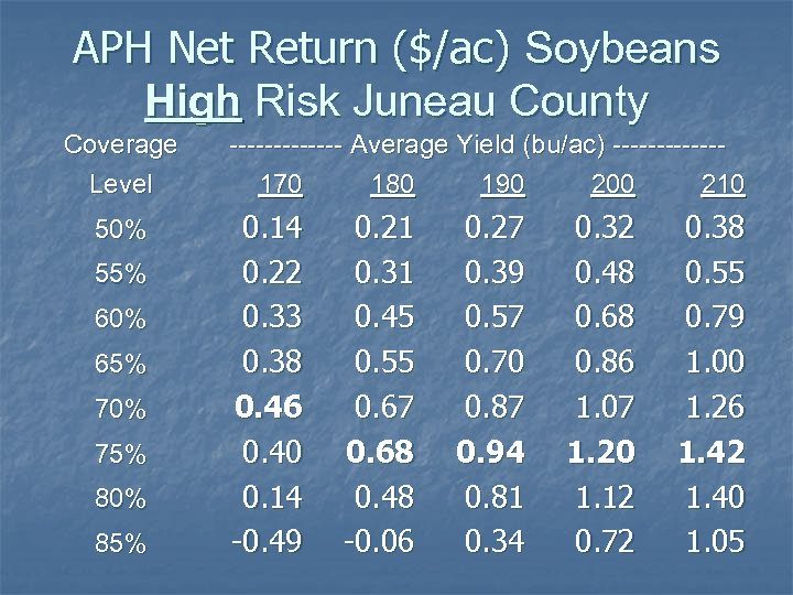 APH Net Return ($/ac) Soybeans High Risk Juneau County Coverage Level 50% 55% 60%