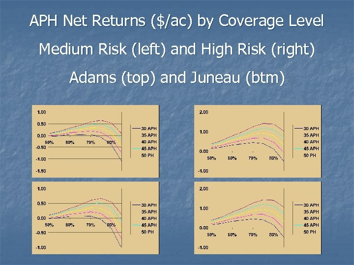 APH Net Returns ($/ac) by Coverage Level Medium Risk (left) and High Risk (right)