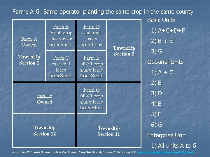Farms A-G: Same operator planting the same crop in the same county Basic Units