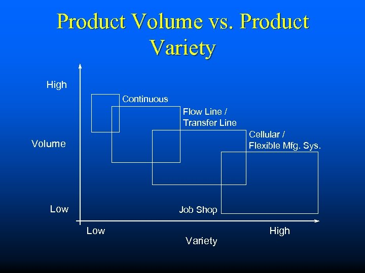 Product Volume vs. Product Variety High Continuous Flow Line / Transfer Line Cellular /