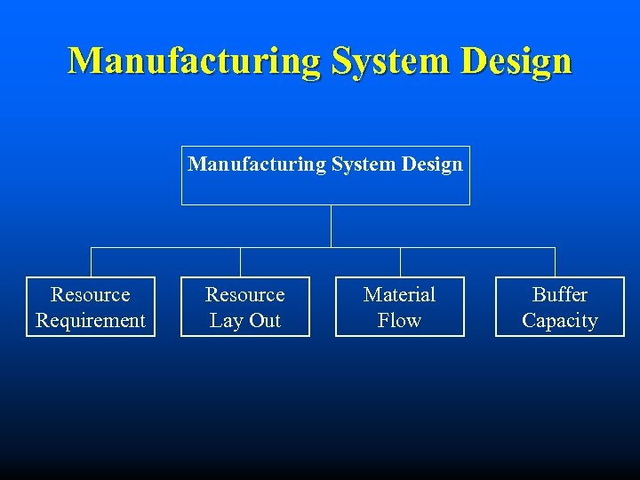 Manufacturing System Design Resource Requirement Resource Lay Out Material Flow Buffer Capacity