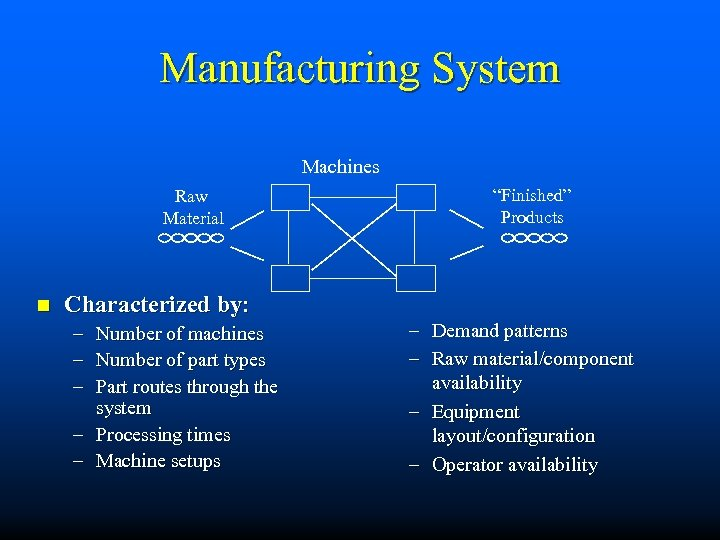 Manufacturing System Machines Raw Material n Characterized by: – – – Number of machines