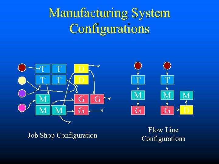 Manufacturing System Configurations T T M M M D D G G T G