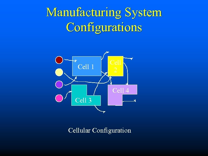 Manufacturing System Configurations Cell 1 Cell 2 Cell 4 Cell 3 Cellular Configuration