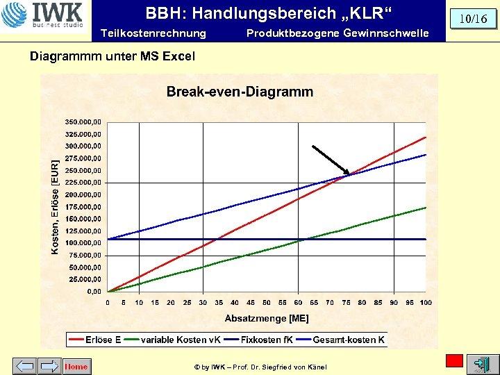 """BBH: Handlungsbereich """"KLR"""" Teilkostenrechnung Produktbezogene Gewinnschwelle Diagrammm unter MS Excel © by IWK –"""