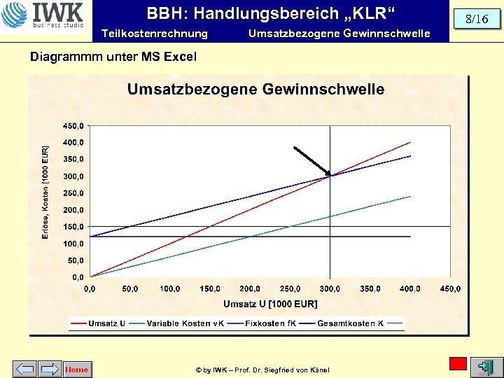 """BBH: Handlungsbereich """"KLR"""" Teilkostenrechnung Umsatzbezogene Gewinnschwelle Diagrammm unter MS Excel © by IWK –"""