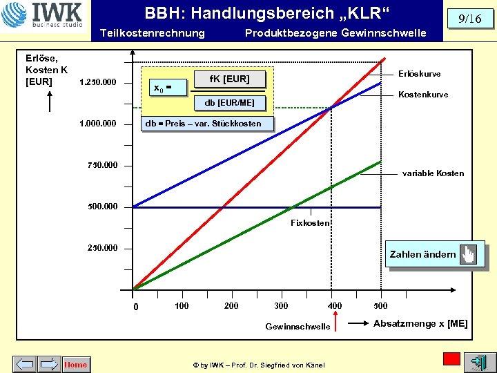 """BBH: Handlungsbereich """"KLR"""" Teilkostenrechnung Erlöse, Kosten K [EUR] 1. 250. 000 Produktbezogene Gewinnschwelle Erlöskurve"""