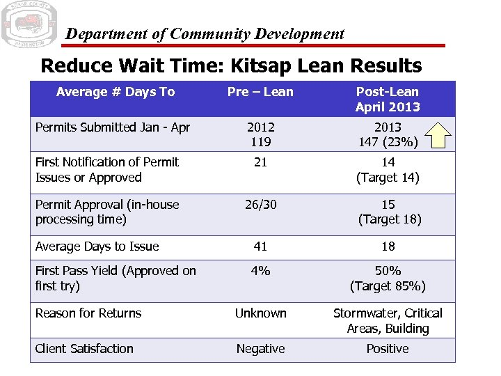 Department of Community Development Reduce Wait Time: Kitsap Lean Results Average # Days To