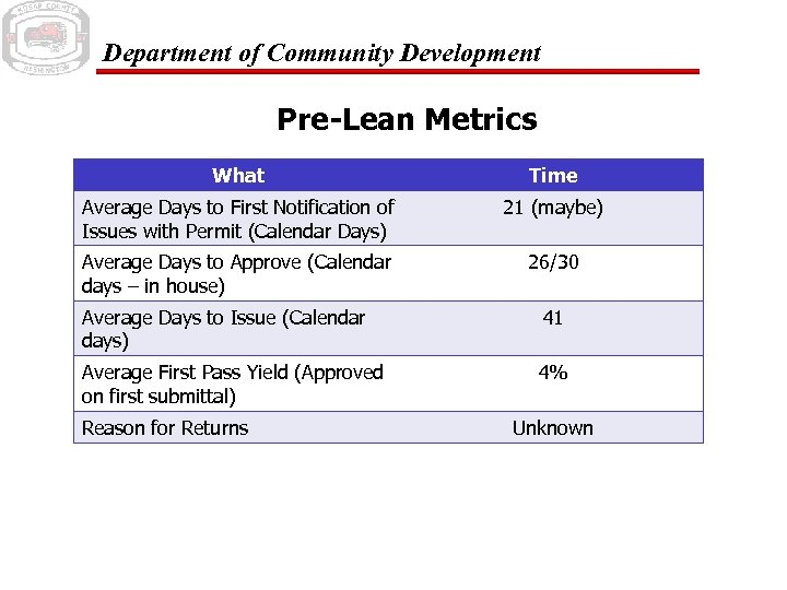 Department of Community Development Pre-Lean Metrics What Time Average Days to First Notification of