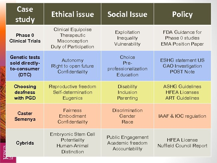 Case study Ethical issue Social Issue Bioethics & Society Policy Phase 0 Clinical Trials
