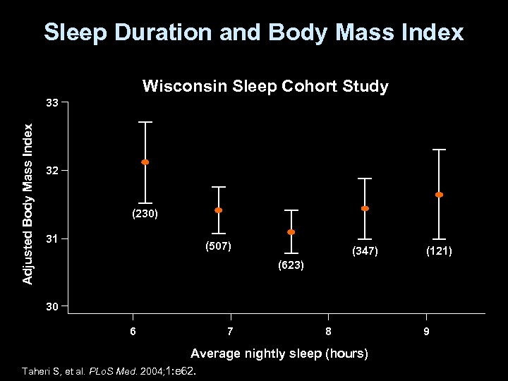 Sleep Duration and Body Mass Index Wisconsin Sleep Cohort Study Adjusted Body Mass Index