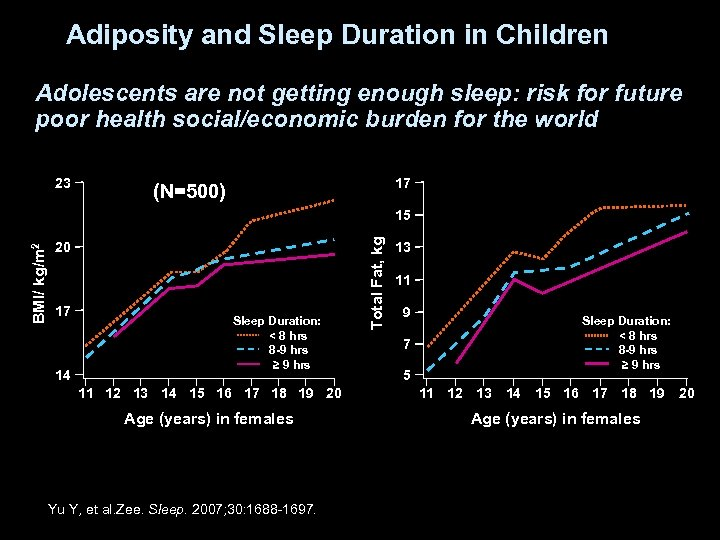 Adiposity and Sleep Duration in Children Adolescents are not getting enough sleep: risk for