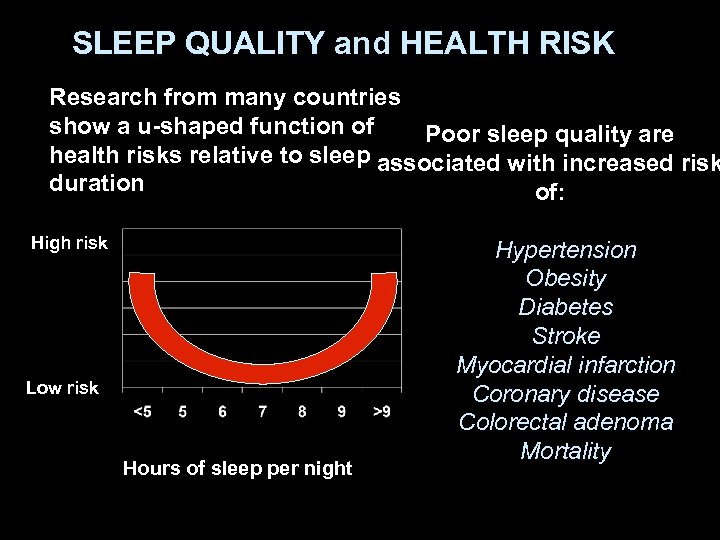 SLEEP QUALITY and HEALTH RISK Research from many countries show a u-shaped function of