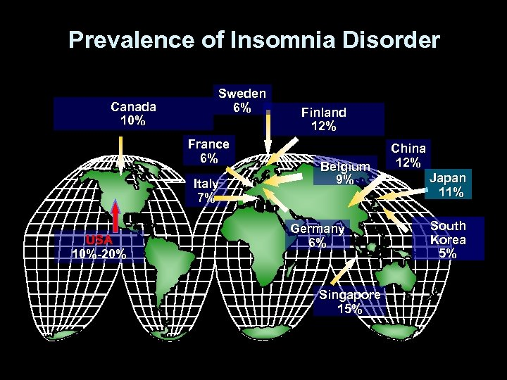 Prevalence of Insomnia Disorder Canada 10% Sweden 6% France 6% Italy 7% USA 10%-20%