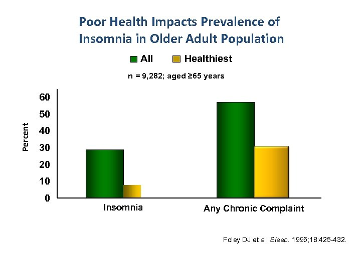 Poor Health Impacts Prevalence of Insomnia in Older Adult Population All Healthiest n =
