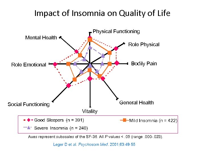 Impact of Insomnia on Quality of Life Physical Functioning Mental Health Role Physical Role